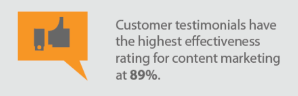 facts about customer testimonials they have an 89% effectiveness rating