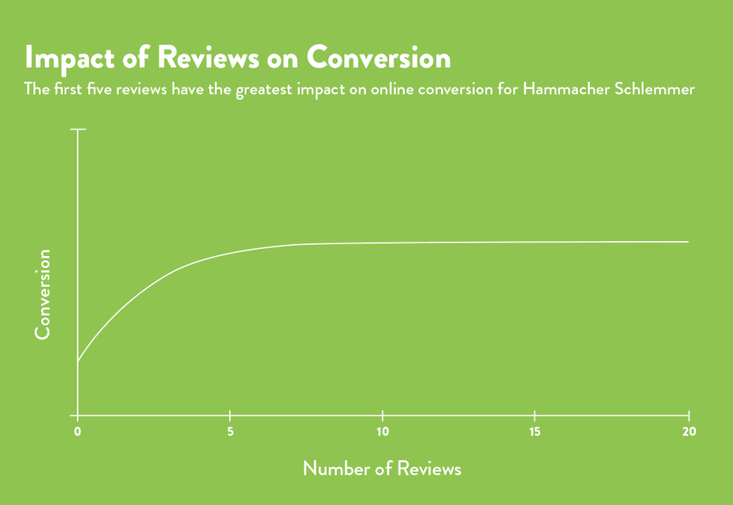 impact of reviews on conversion rate