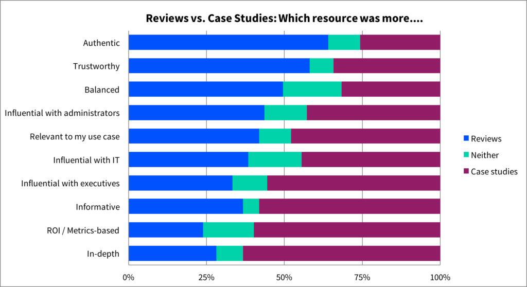 reviews vs. case studies